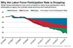 chart-labor