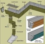 gutter-downspout-system-2a6b404f